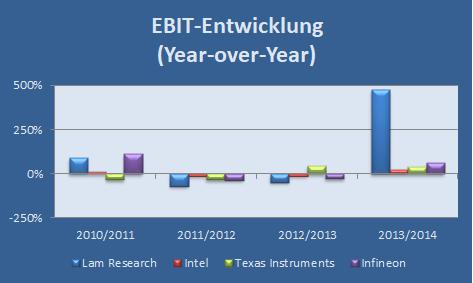 EBIT-Entwicklung von Lam Research, Intel, TI und Infineon von 2011 bis 2014