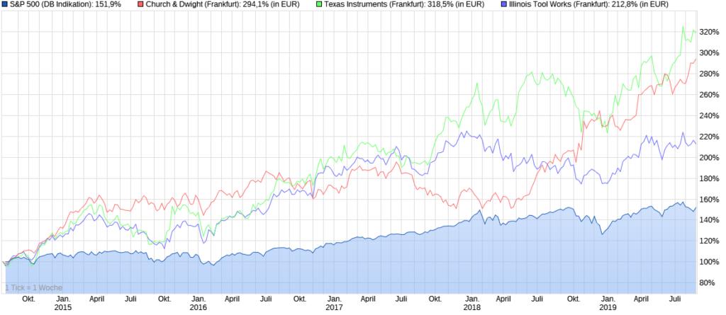 Meine 3er Kombi schlägt die Performance des S&P 500 Index
