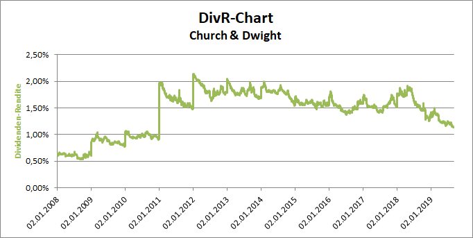 Church & Dwight DivR-Chart