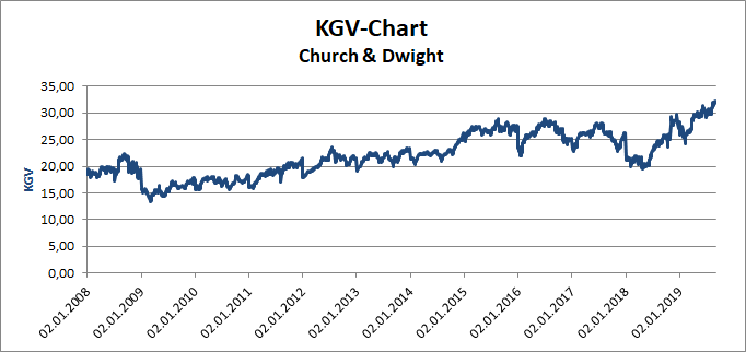 Church & Dwight KGV-Chart