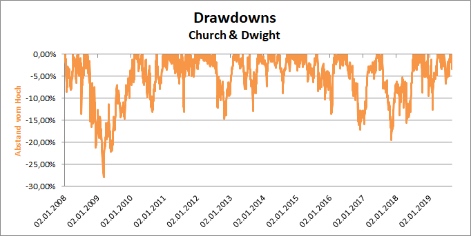 Drawdowns der Church & Dwight Aktie