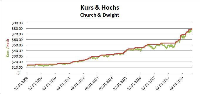 Kurs und Hochs der Church & Dwight Aktie