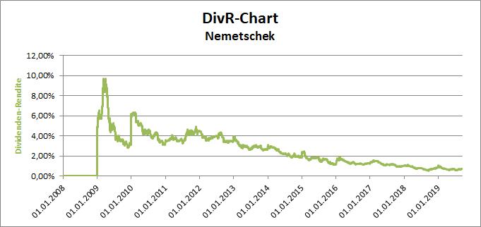DivR-Chart der Nemetschek-Aktie