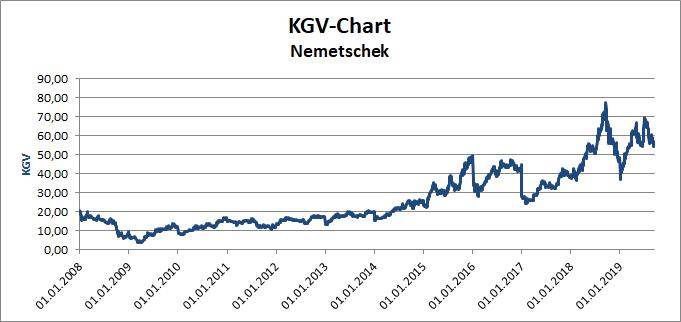 KGV-Chart der Nemetschek-Aktie