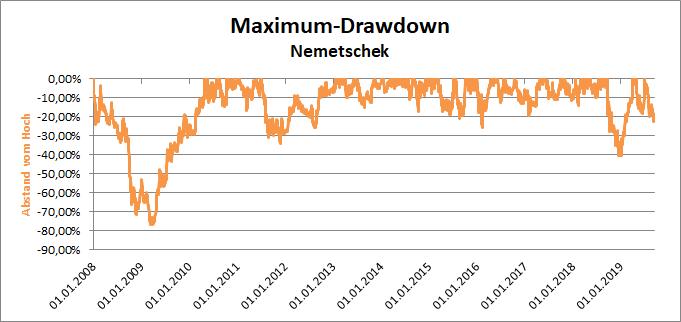 Maximalen Verluste vom Hoch der Nemetschek-Aktie