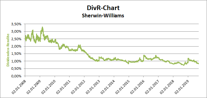 Sherwin-Williams DivR-Chart