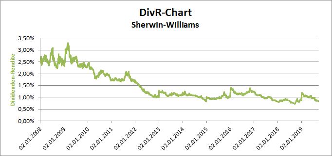 Sherwin-Williams DivR-Chart