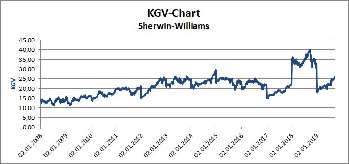 Sherwin-William KGV-Chart