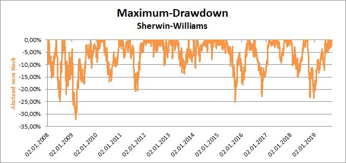 Sherwin-Williams Maximum-Drawdown