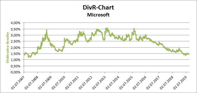 DivR-Chart der Microsoft Aktie