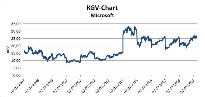 KGV-Chart der Microsoft Aktie