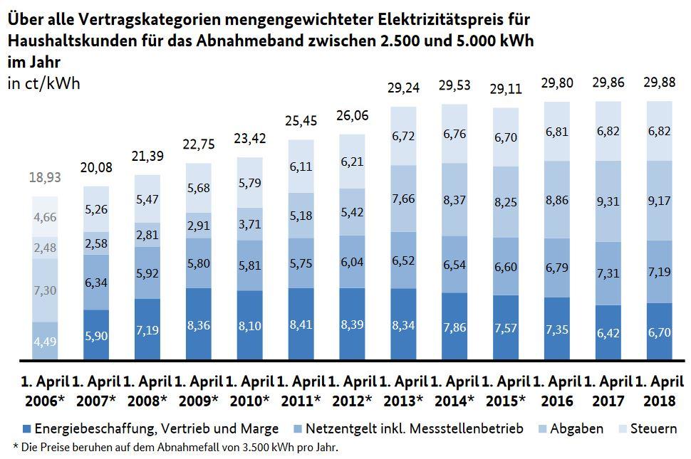Elektrizitätspreis deutscher Haushaltskunden, BMWi