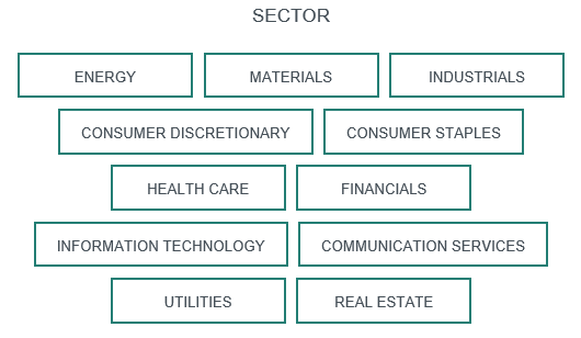11 Sektoren nach MSCI GICS-Einteilung