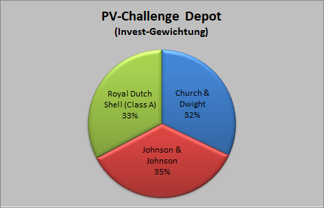 Gewichtung PV-Challenge Depot