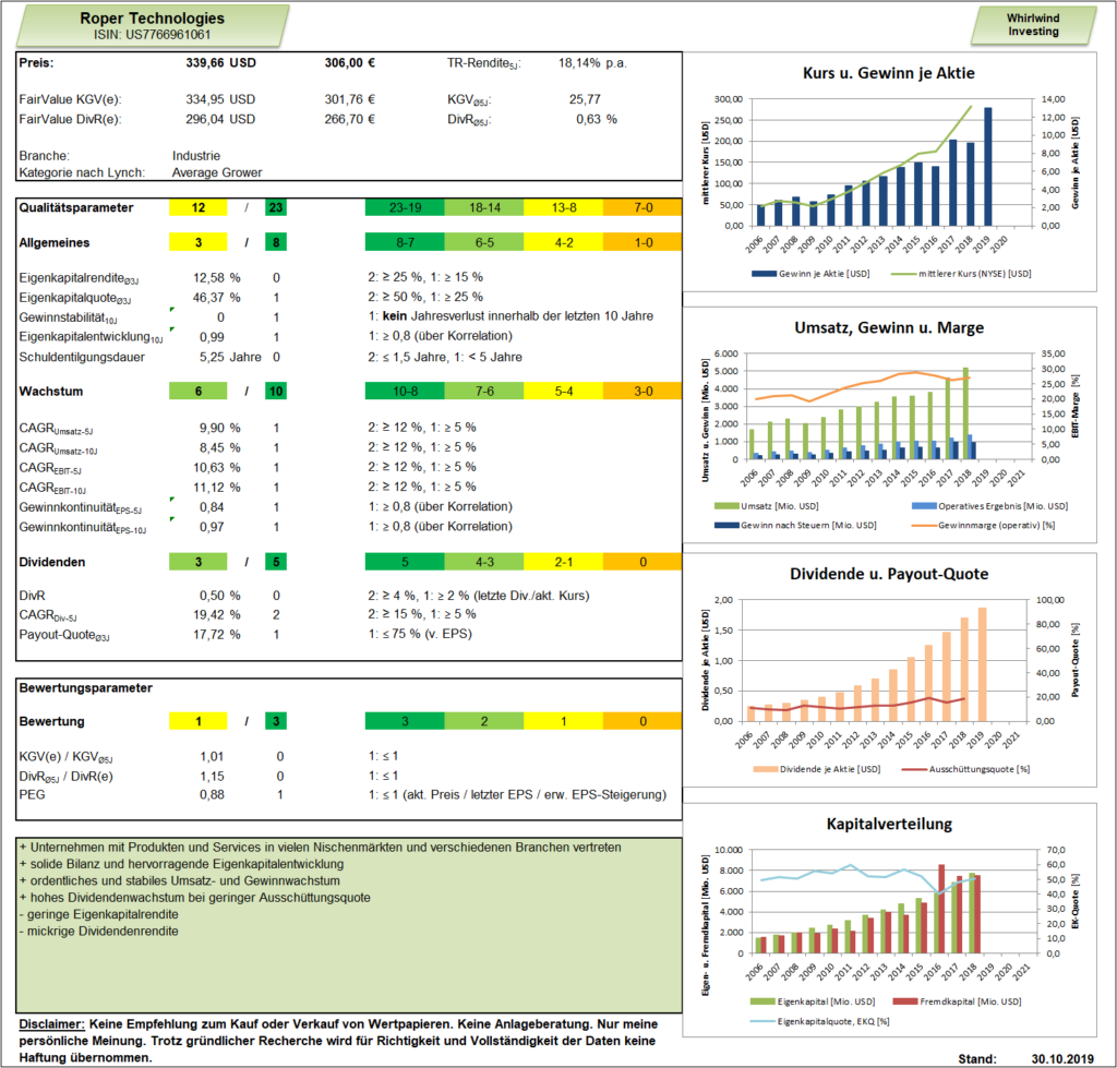 Roper Technologies Analyse Porträt