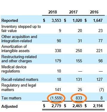 Adjustierte Nettogewinne, Auszug aus Stryker Annual Report 2018