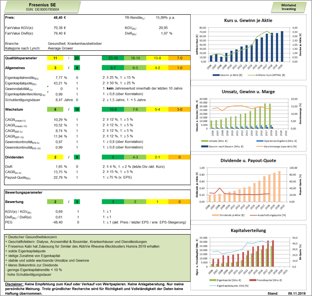 Fresenius Whirlwind-Investing Dashboard