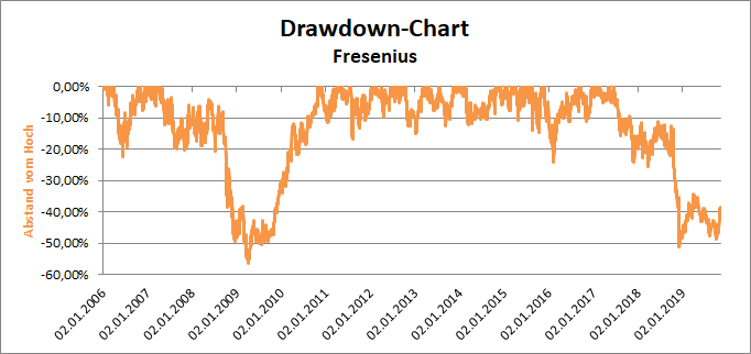 Chart Fresenius