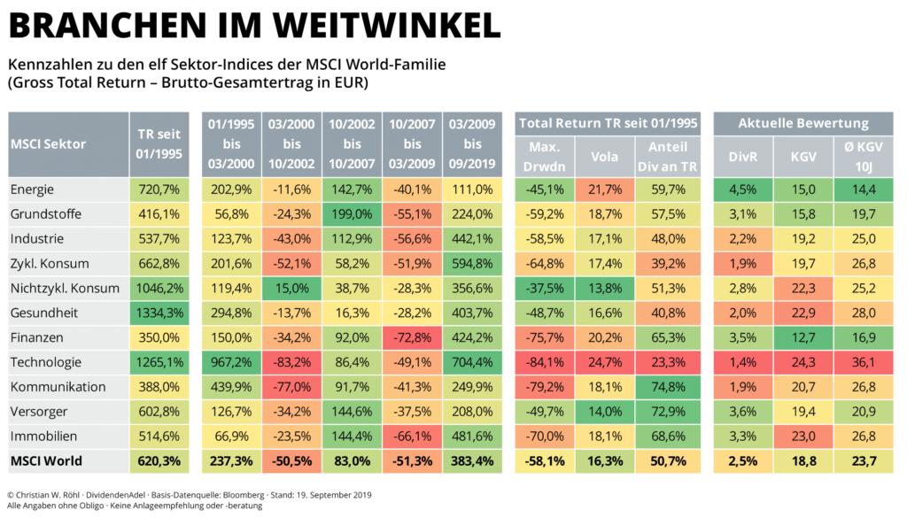 Investieren in Branchen - Performance, Volatilität u. max. Drawdown