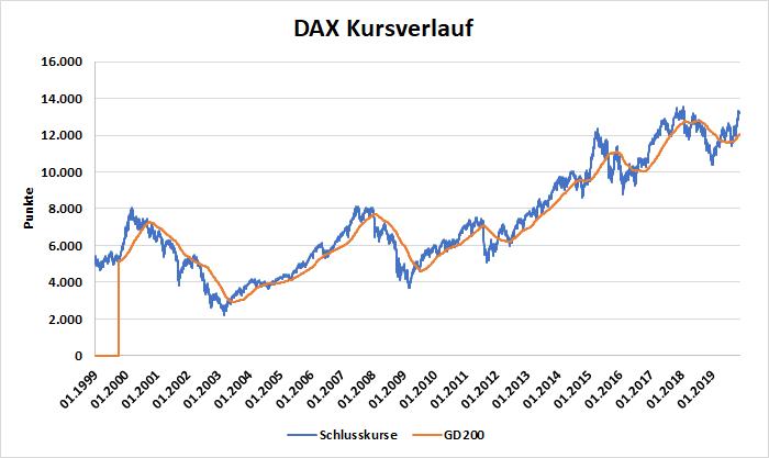 DAX Kursverlauf und 200-Tage gleitender Durchschnitt