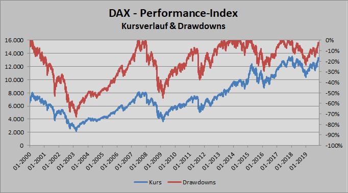 DAX - Kursverlauf & Drawdowns seit 2000
