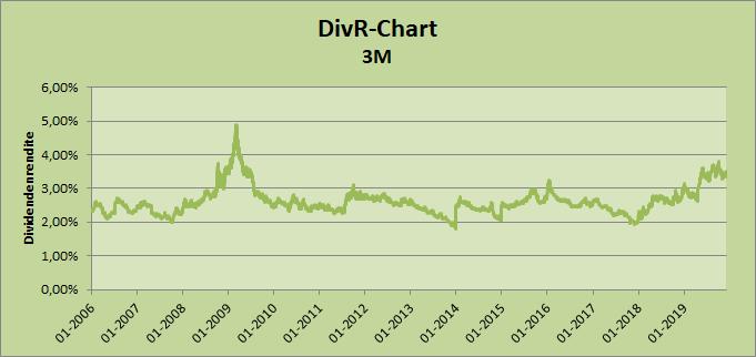 3M DivR-Chart von Whirlwind-Investing