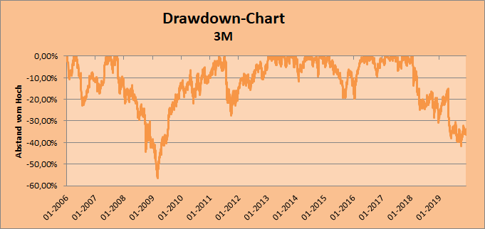3M Drawdown-Chart von Whirlwind-Investing