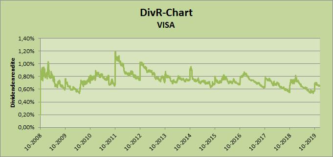 Dividendenrendite VISA Whirlwind-Investing