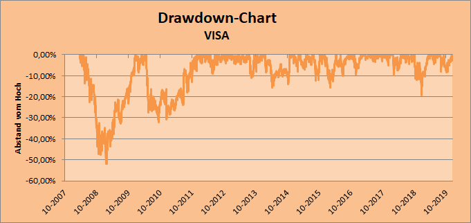 Drawdown-Chart VISA Whirlwind-Investing