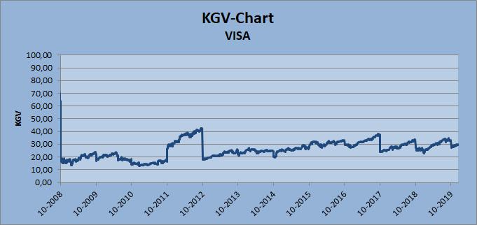 KGV-Chart VISA Whirlwind-Investing