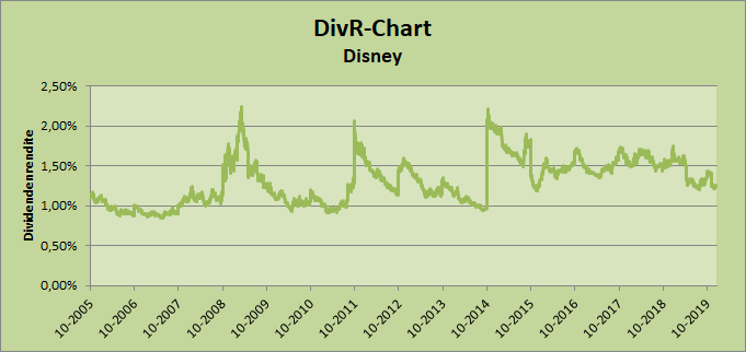 DivR-Chart Disney Whirlwind-Investing