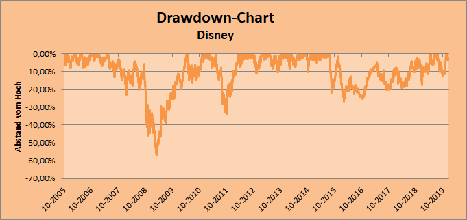Drawdown-Chart Disney Whirlwind-Investing