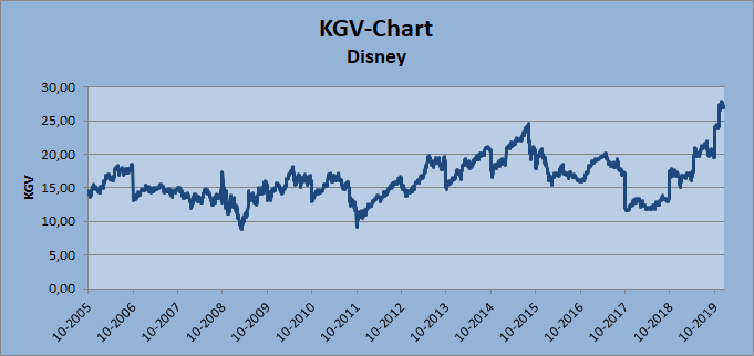 KGV-Chart Disney Whirlwind-Investing