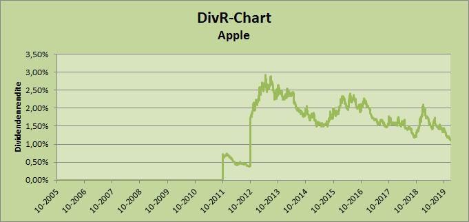Dividendenrendite Chart Apple Whirlwind-Investing