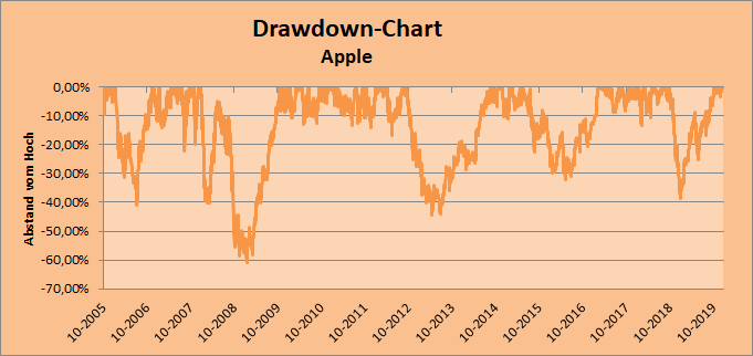Drawdown-Chart Apple Whirlwind-Investing