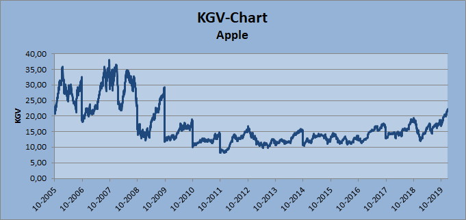 KGV-Chart Apple Whirlwind-Investing