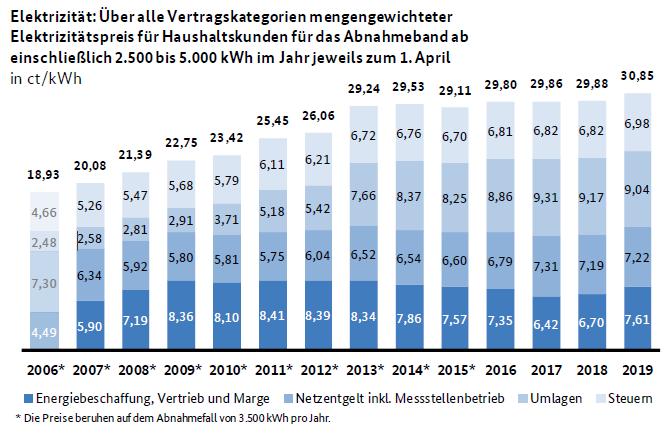 Entwicklung Strompreis für Haushaltskunden aus Monitoringbericht 2019 - Bundesnetzagentur und Bundeskartellamt