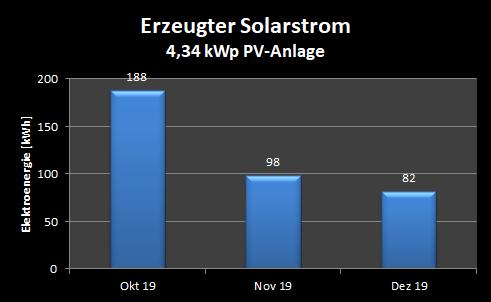 Erzeugter Solarstrom, 4. Quartal 2019