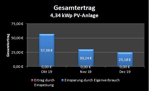 Gesamtertrag Photovoltaik-Anlage