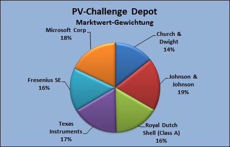 PV-Challenge Depot