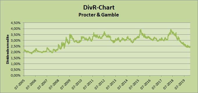 DivR-Chart Procter & Gamble
