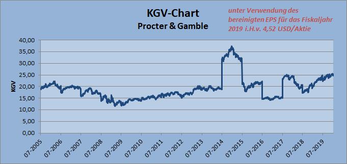 KGV-Chart Procter & Gamble auf Basis bereinigter Gewinne für 2019