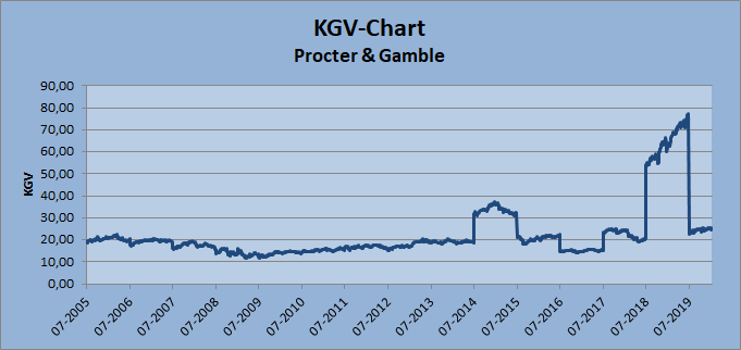 KGV-Chart Procter & Gamble auf Basis berichteter Gewinne