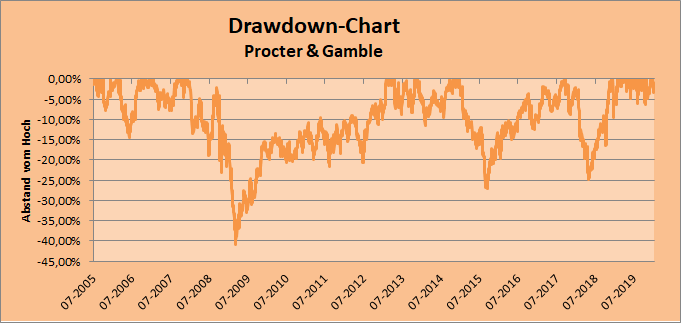 Drawdown-Chart zu Procter & Gamble