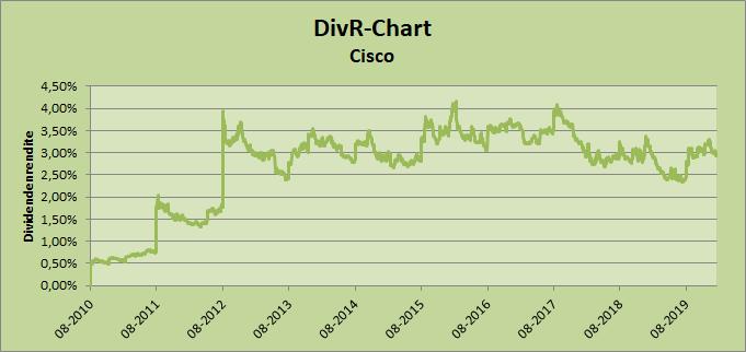 DivR-Chart Cisco