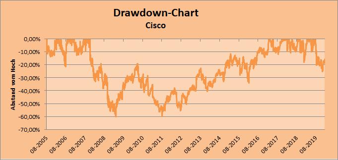 Drawdown-Chart Cisco