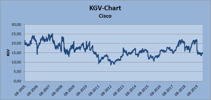 KGV-Chart Cisco