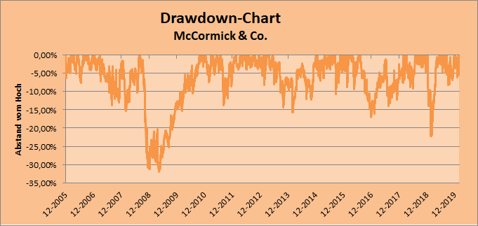 Drawdown-Chart Whirlwind-Investing