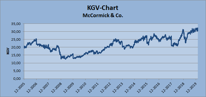 KGV-Chart Whirlwind-Investing
