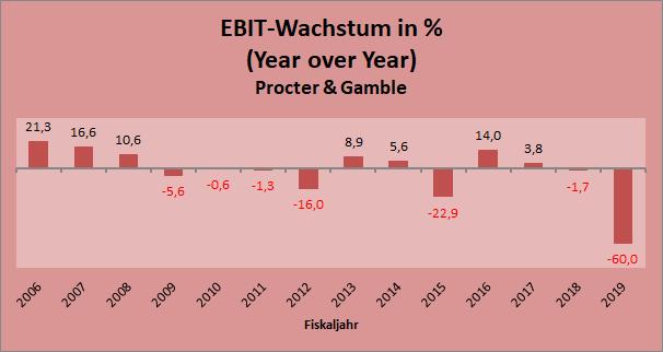 Procter & Gamble EBIT-Wachstum (YoY) seit 2006
